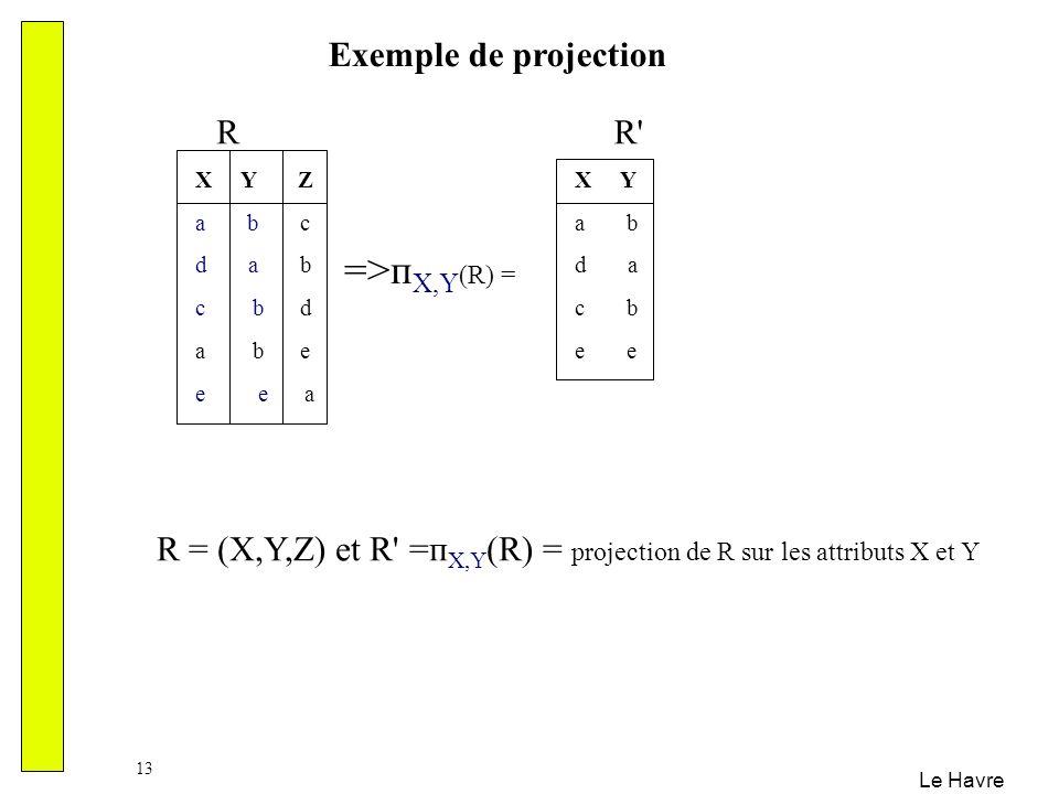 =>пX,Y(R) = Exemple de projection R R
