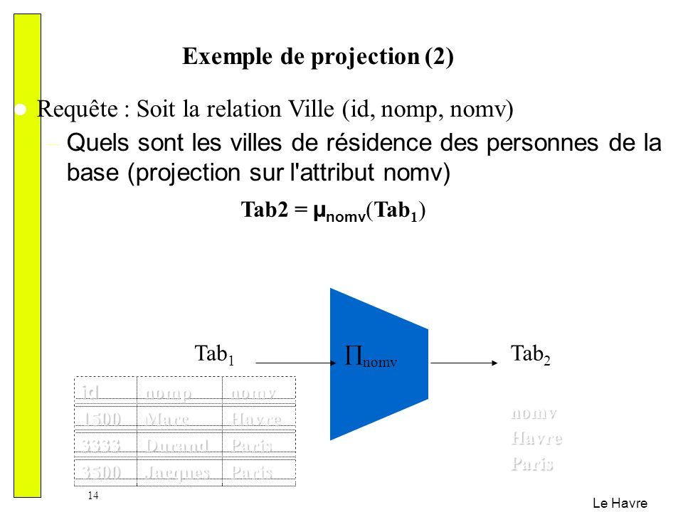 Exemple de projection (2)