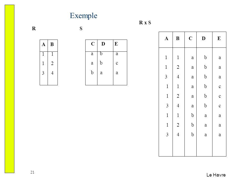 Exemple R x S R S A B C D E 1 1 a b a 1 2 a b a 3 4 a b a 1 1 a b c