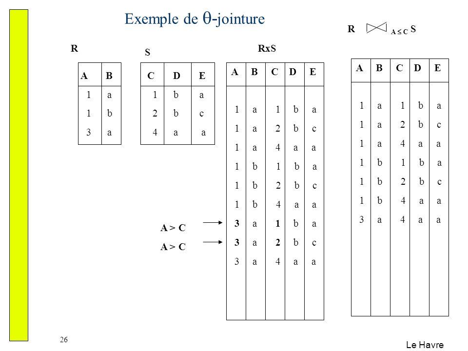 Exemple de -jointure R A  C S R RxS S A B C D E 1 a 1 b a 1 a 2 b c
