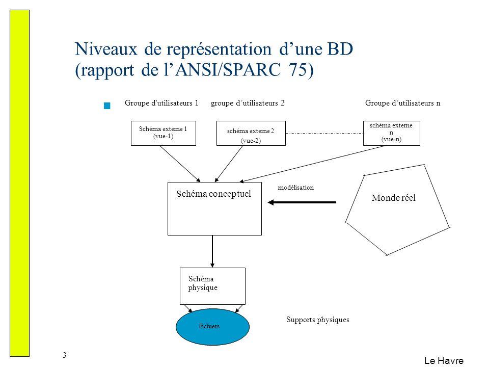 Niveaux de représentation d'une BD (rapport de l'ANSI/SPARC 75)