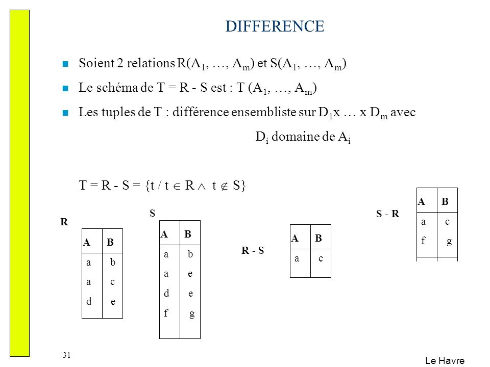 DIFFERENCE Soient 2 relations R(A1, …, Am) et S(A1, …, Am)