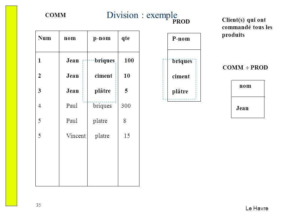 Division : exemple COMM Client(s) qui ont commandé tous les produits