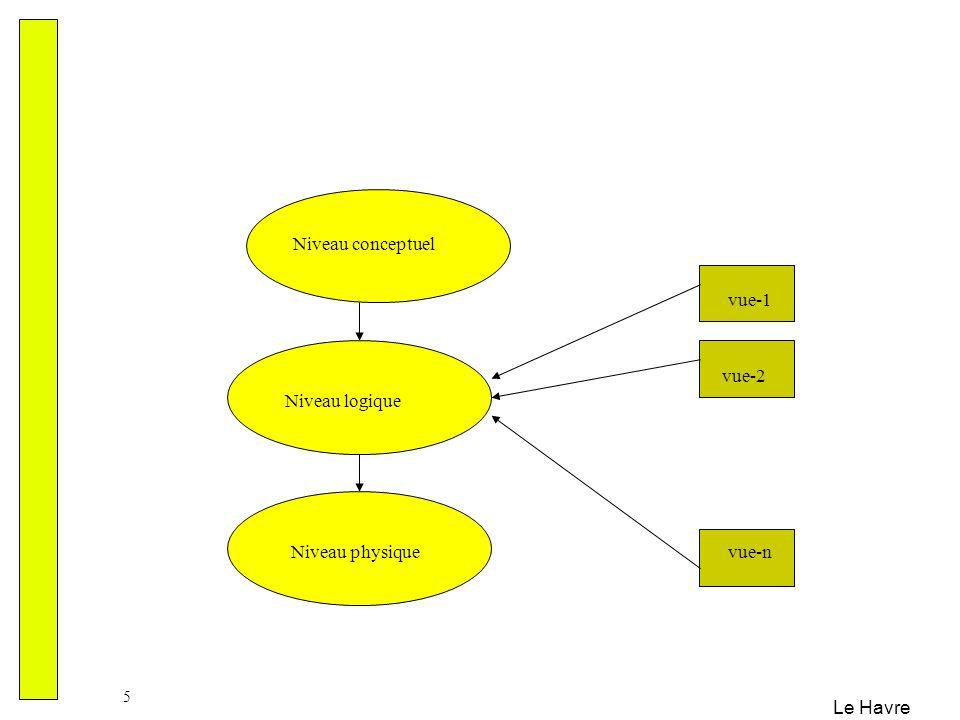 Niveau conceptuel vue-1 vue-2 Niveau logique Niveau physique vue-n
