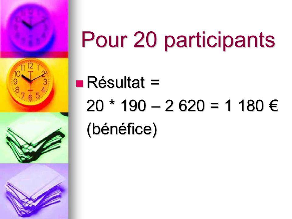 Pour 20 participants Résultat = 20 * 190 – 2 620 = 1 180 € (bénéfice)