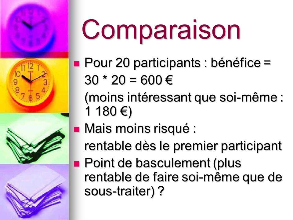 Comparaison Pour 20 participants : bénéfice = 30 * 20 = 600 €