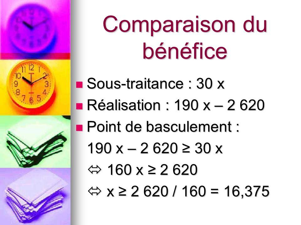 Comparaison du bénéfice