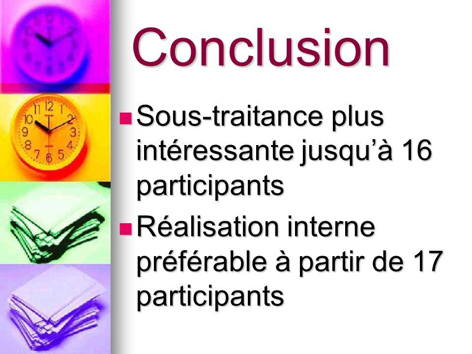 Conclusion Sous-traitance plus intéressante jusqu'à 16 participants