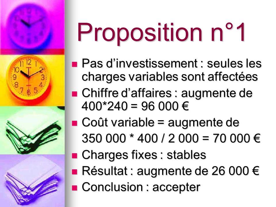 Proposition n°1 Pas d'investissement : seules les charges variables sont affectées. Chiffre d'affaires : augmente de 400*240 = 96 000 €