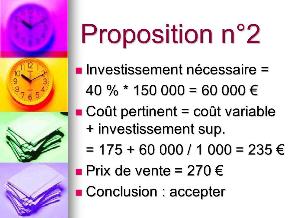 Proposition n°2 Investissement nécessaire = 40 % * 150 000 = 60 000 €