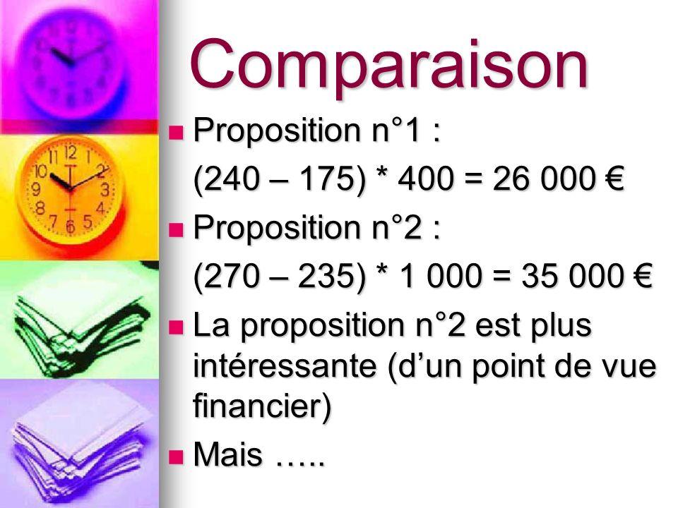 Comparaison Proposition n°1 : (240 – 175) * 400 = 26 000 €