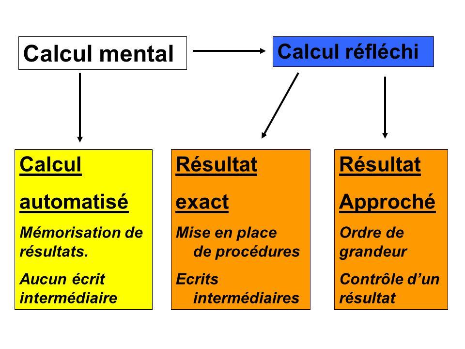 Calcul mental Calcul réfléchi Calcul automatisé Résultat exact