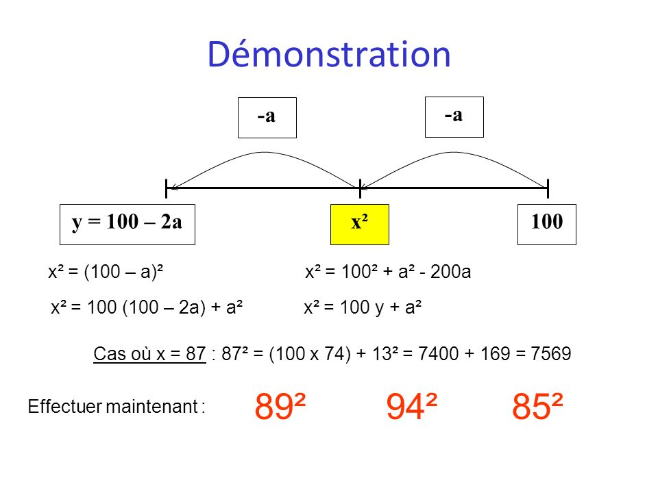 Démonstration 89² 94² 85² 100 x² y = 100 – 2a -a x² = (100 – a)²