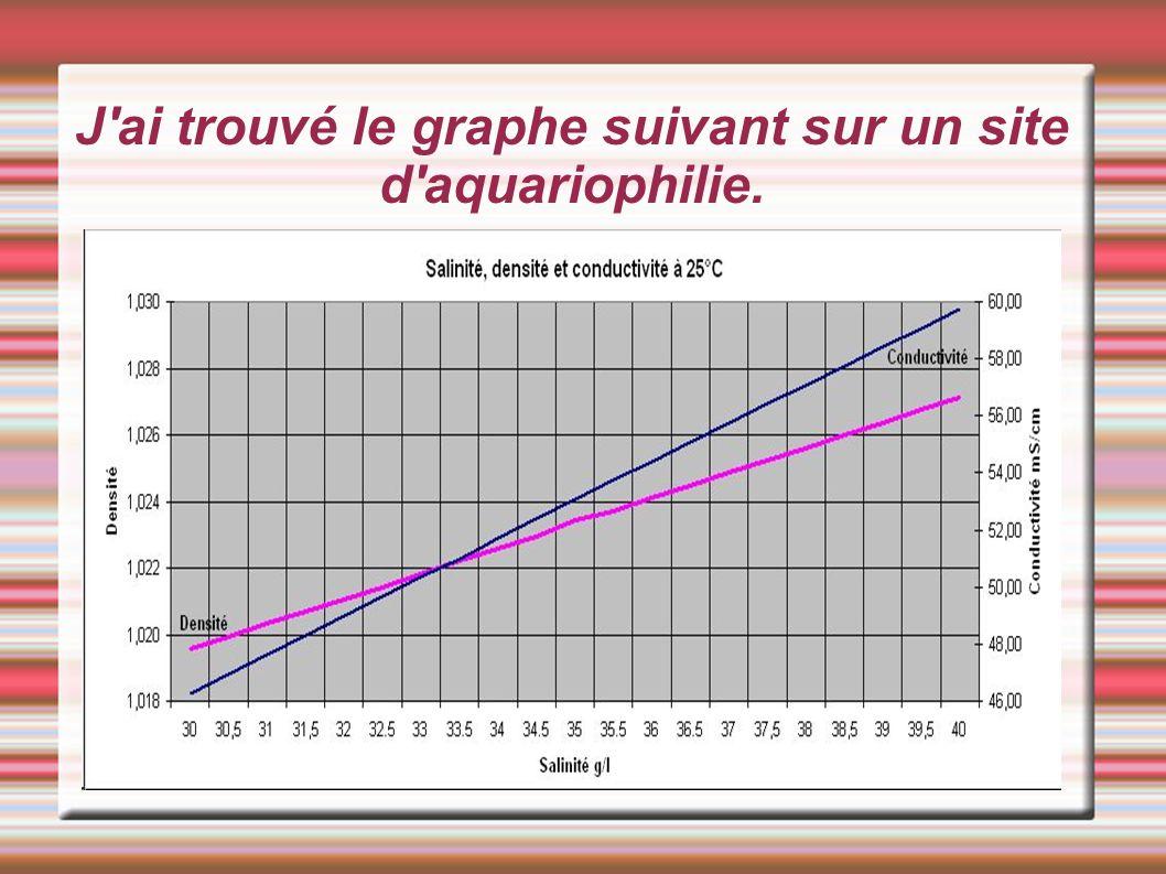 J ai trouvé le graphe suivant sur un site d aquariophilie.