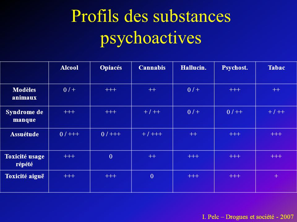 Profils des substances psychoactives