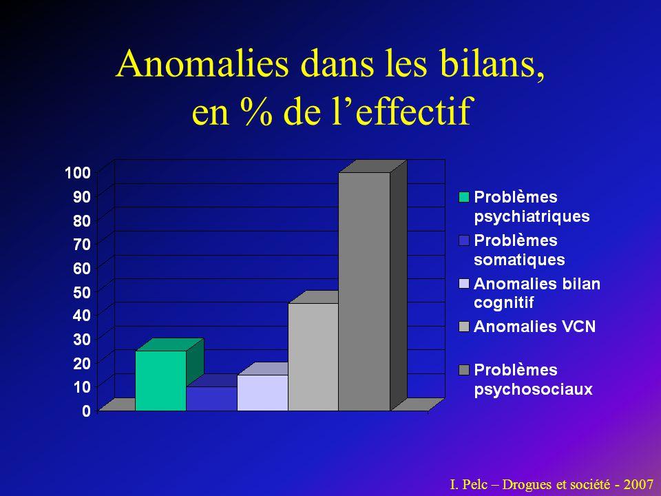 Anomalies dans les bilans, en % de l'effectif