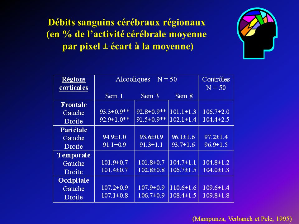 Débits sanguins cérébraux régionaux (en % de l'activité cérébrale moyenne par pixel ± écart à la moyenne)