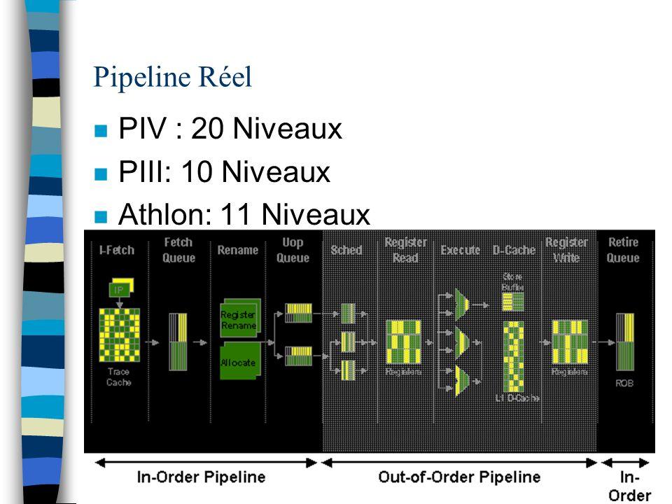 Pipeline Réel PIV : 20 Niveaux PIII: 10 Niveaux Athlon: 11 Niveaux