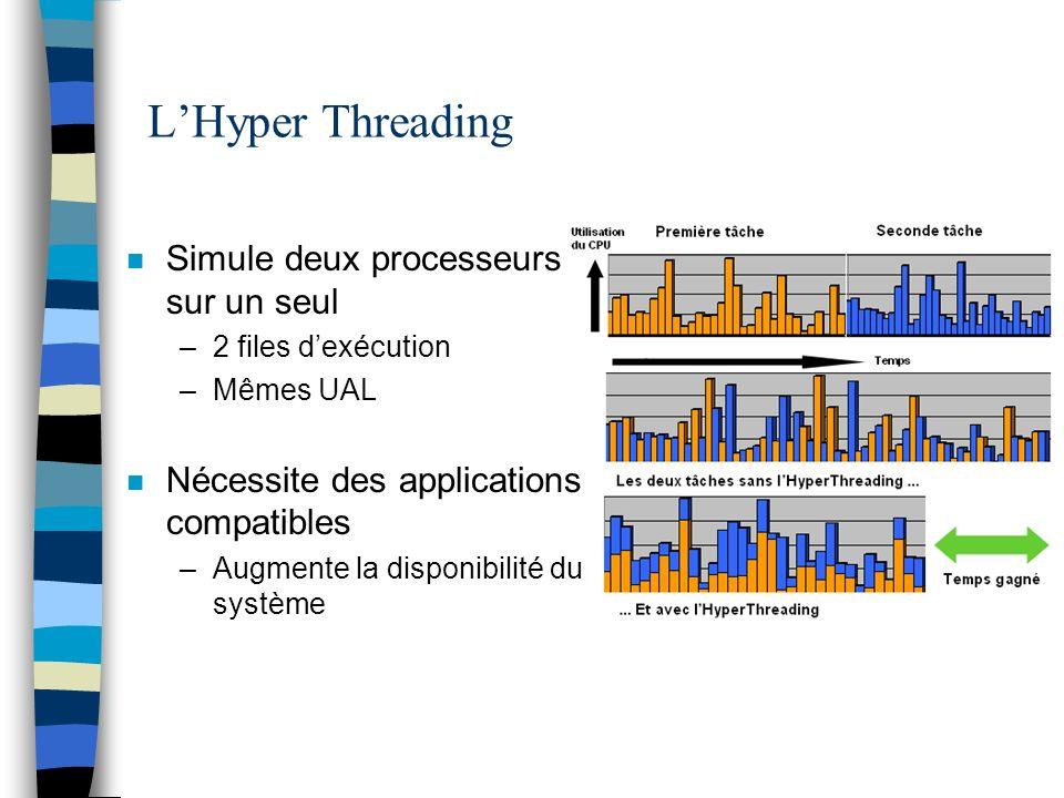L'Hyper Threading Simule deux processeurs sur un seul