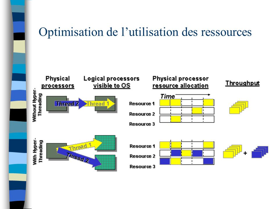 Optimisation de l'utilisation des ressources