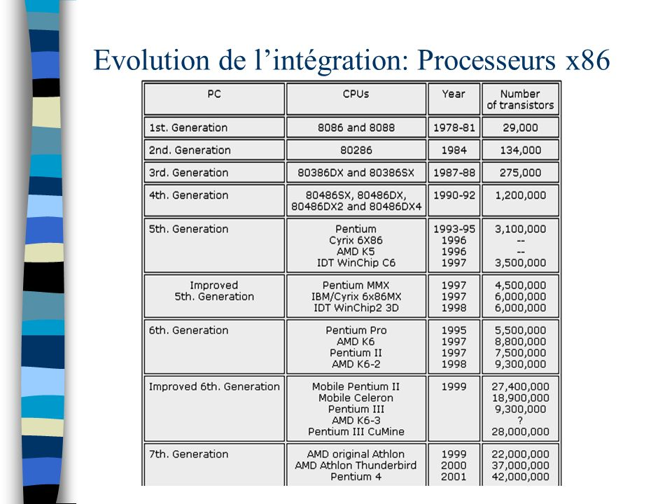 Evolution de l'intégration: Processeurs x86