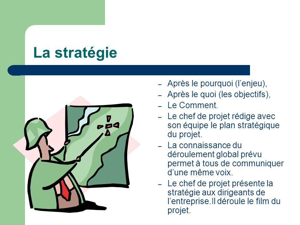 La stratégie Après le pourquoi (l'enjeu),