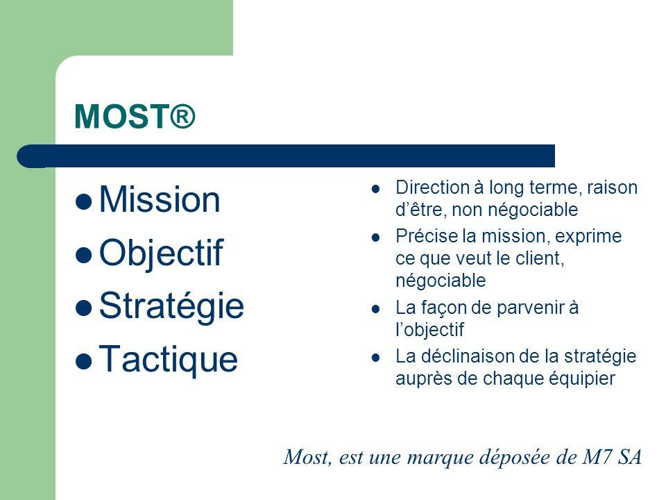 Mission Objectif Stratégie Tactique MOST®