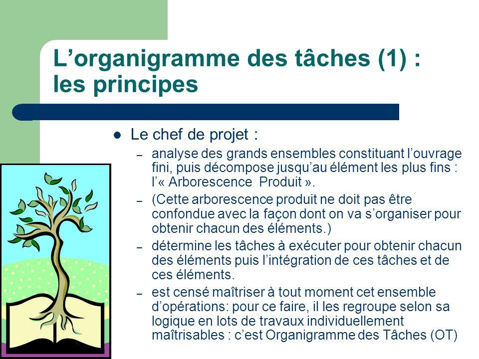 L'organigramme des tâches (1) : les principes