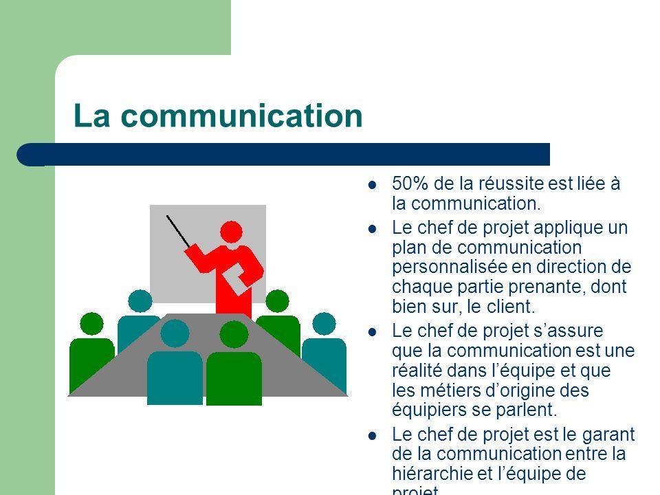 La communication 50% de la réussite est liée à la communication.