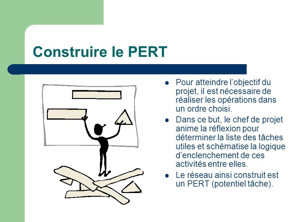 Construire le PERT Pour atteindre l'objectif du projet, il est nécessaire de réaliser les opérations dans un ordre choisi.