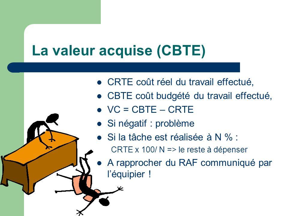 La valeur acquise (CBTE)