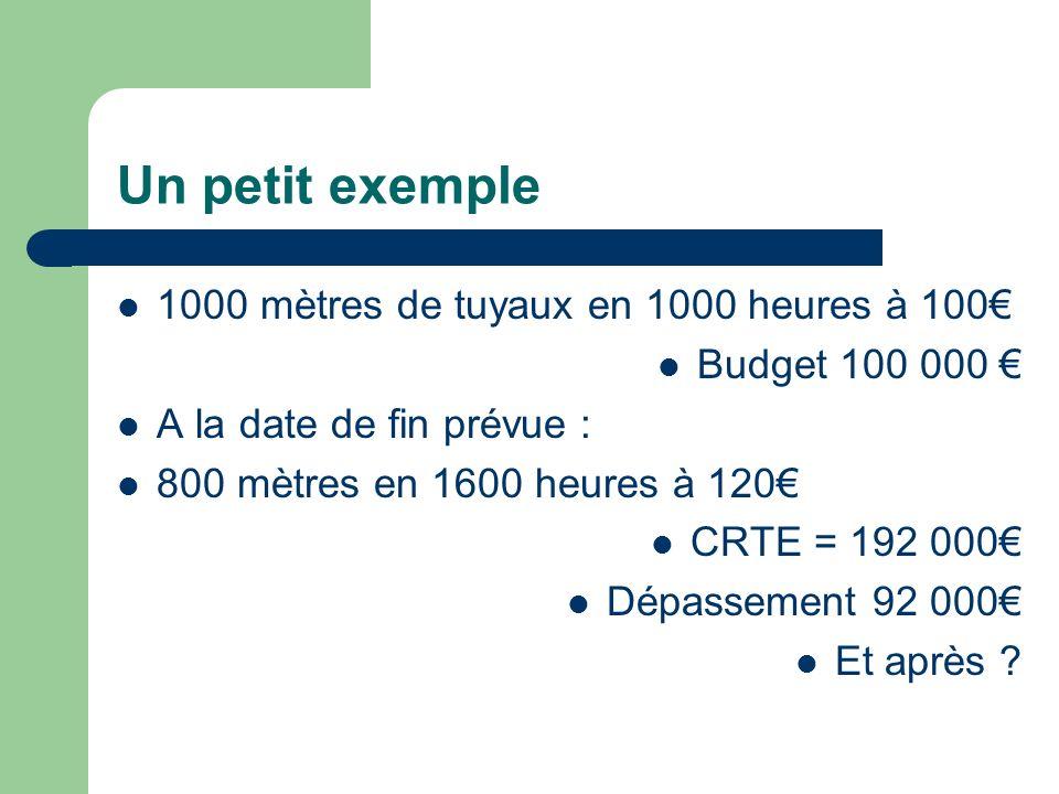 Un petit exemple 1000 mètres de tuyaux en 1000 heures à 100€