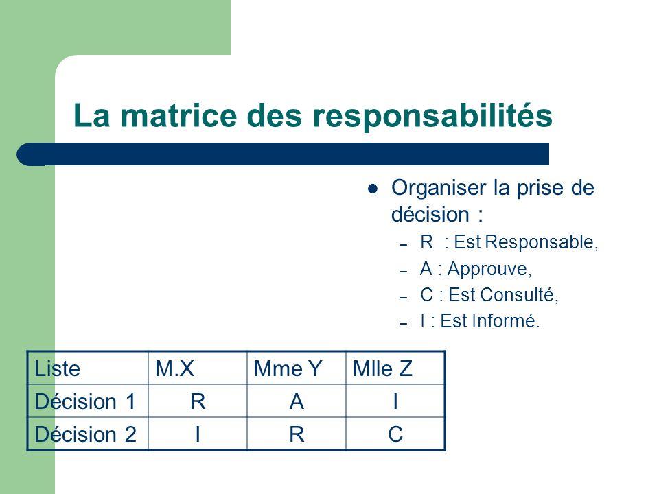 La matrice des responsabilités