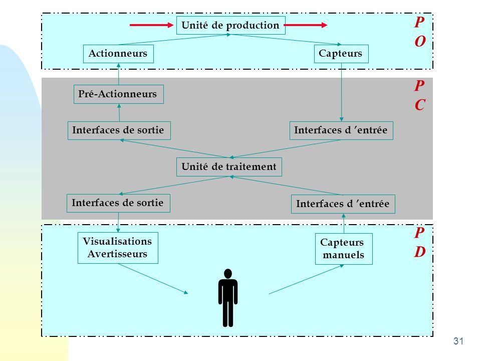  P O P C P D Unité de production Actionneurs Capteurs Pré-Actionneurs