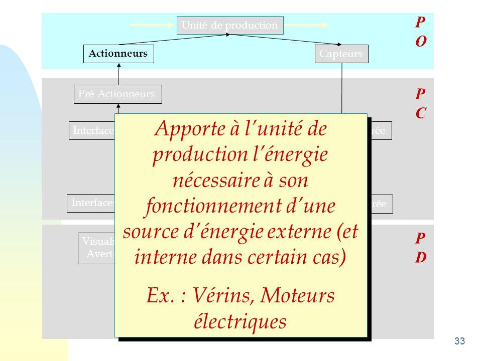 Ex. : Vérins, Moteurs électriques