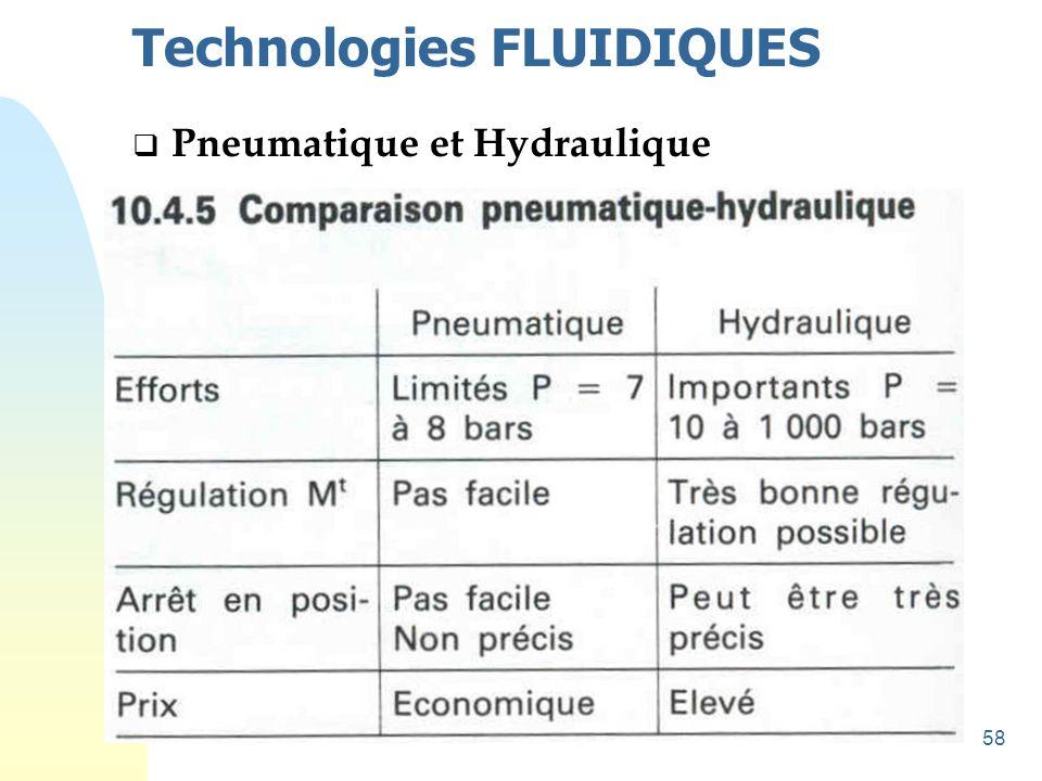Technologies FLUIDIQUES