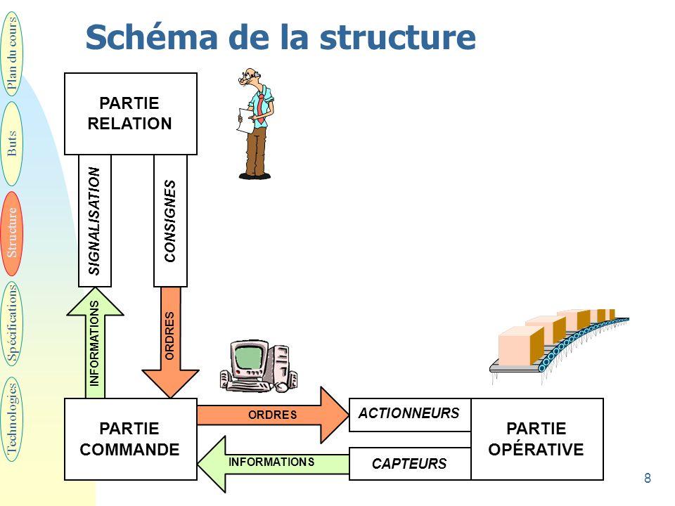 Schéma de la structure PARTIE RELATION PARTIE PARTIE COMMANDE