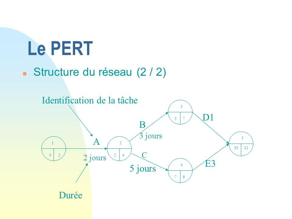 Le PERT Structure du réseau (2 / 2) Identification de la tâche D1 B A