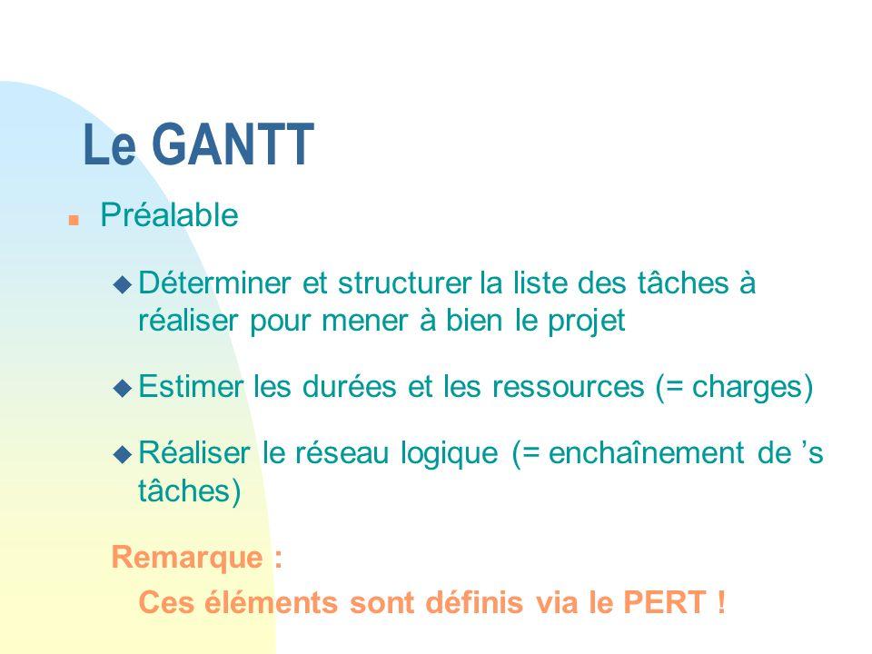Le GANTT Préalable. Déterminer et structurer la liste des tâches à réaliser pour mener à bien le projet.