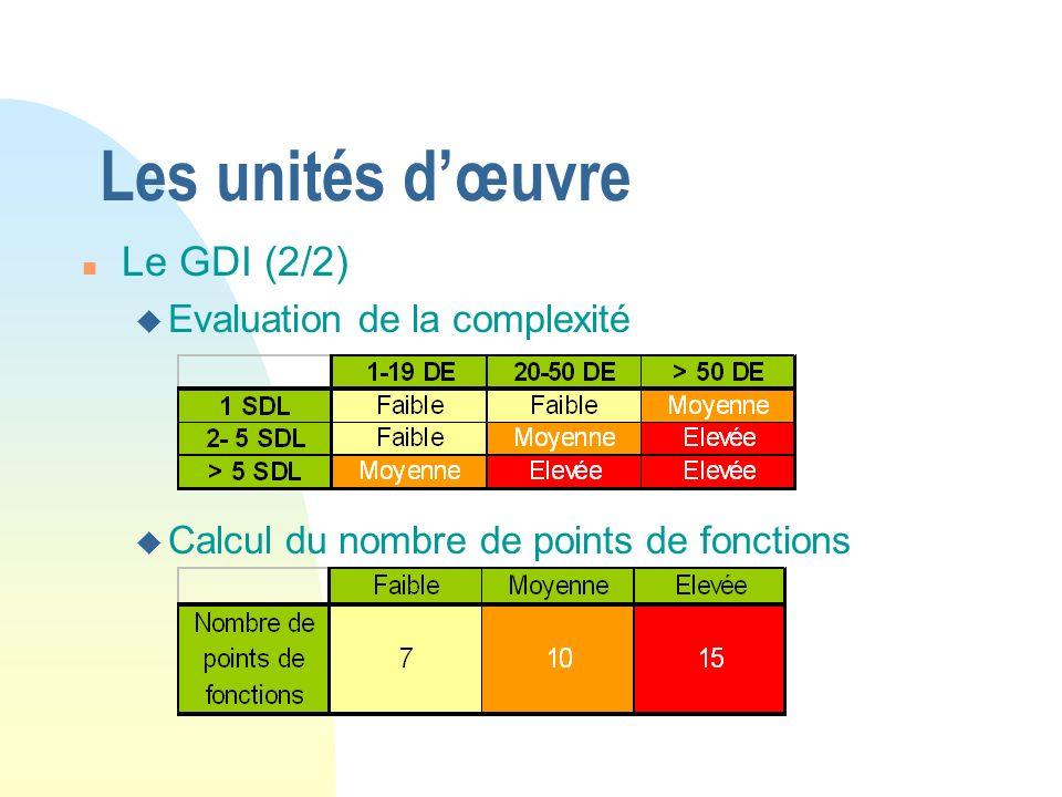Les unités d'œuvre Le GDI (2/2) Evaluation de la complexité