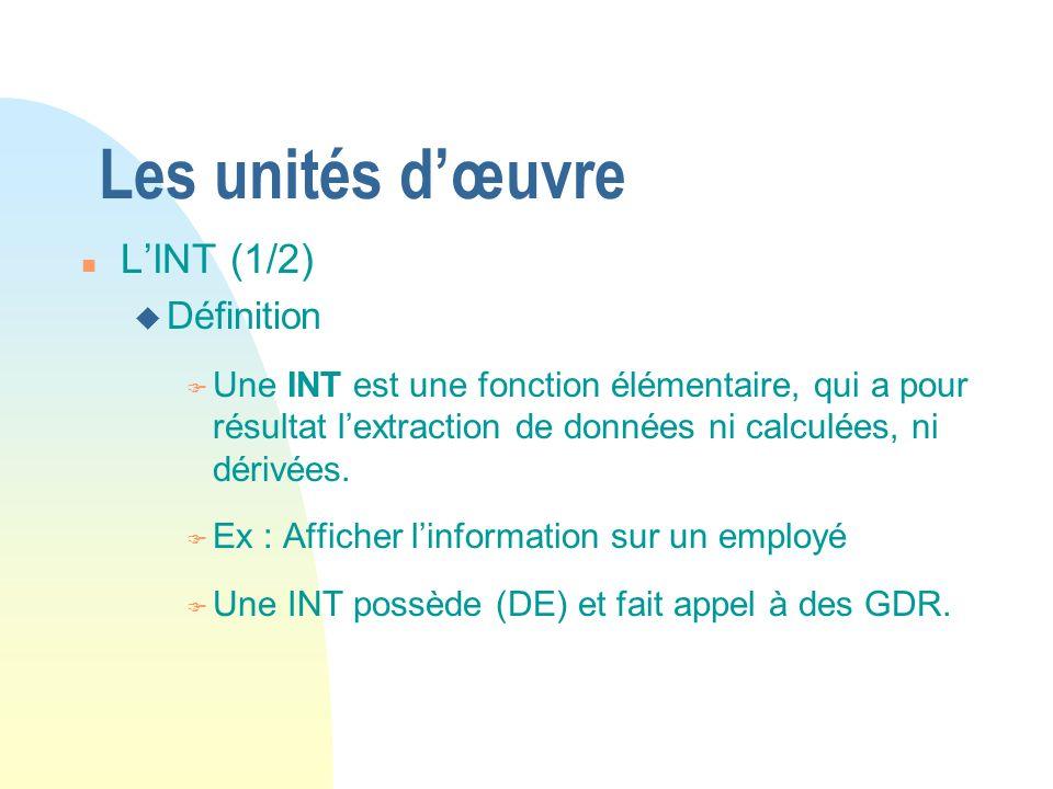 Les unités d'œuvre L'INT (1/2) Définition