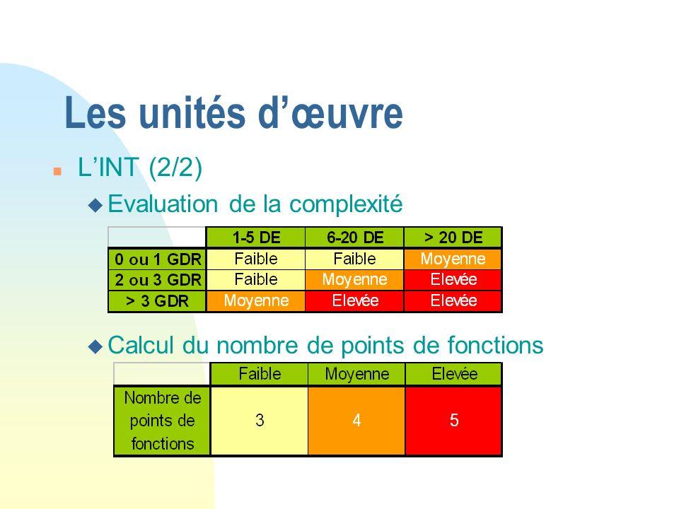 Les unités d'œuvre L'INT (2/2) Evaluation de la complexité