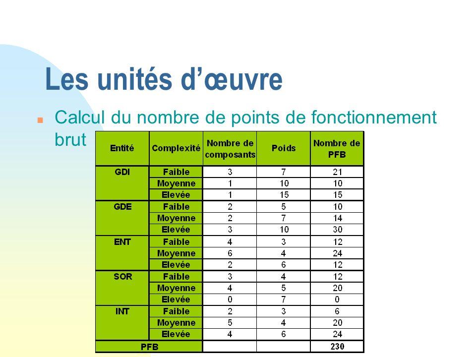 Les unités d'œuvre Calcul du nombre de points de fonctionnement brut
