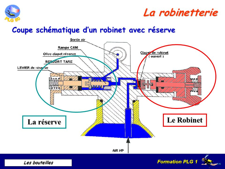 La robinetterie Coupe schématique d'un robinet avec réserve Le Robinet