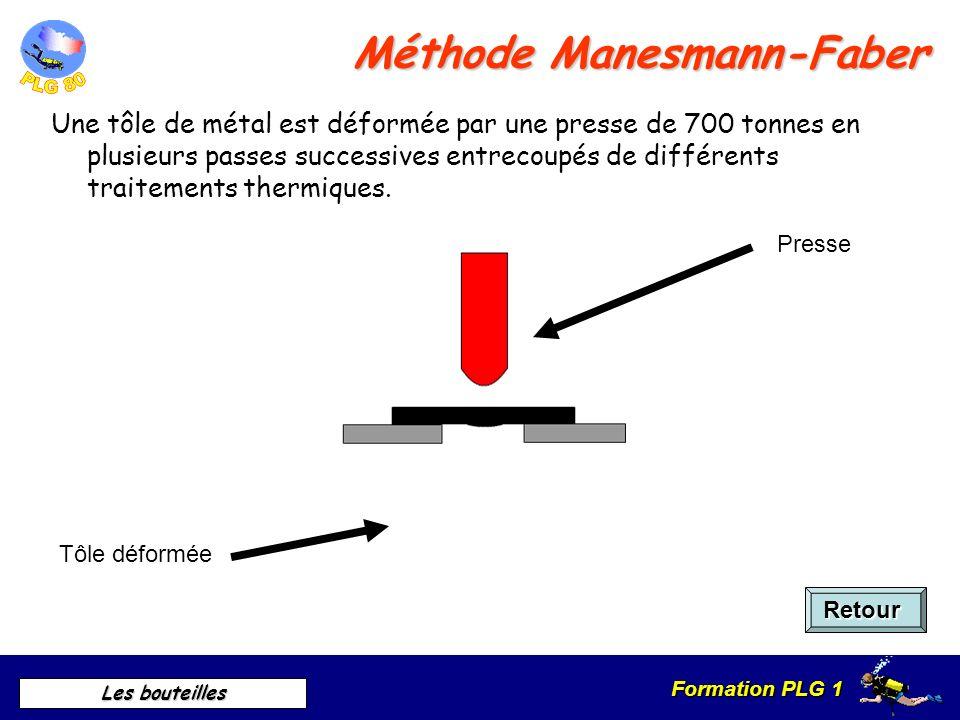 Méthode Manesmann-Faber