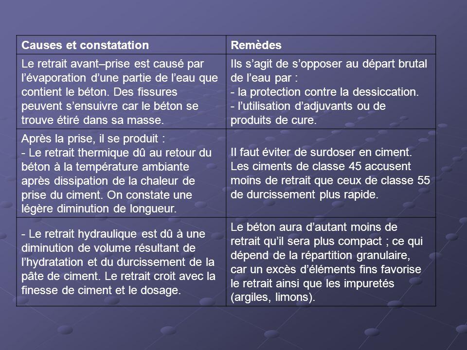 Causes et constatation Remèdes