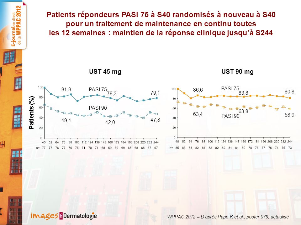 Patients répondeurs PASI 75 à S40 randomisés à nouveau à S40 pour un traitement de maintenance en continu toutes les 12 semaines : maintien de la réponse clinique jusqu'à S244