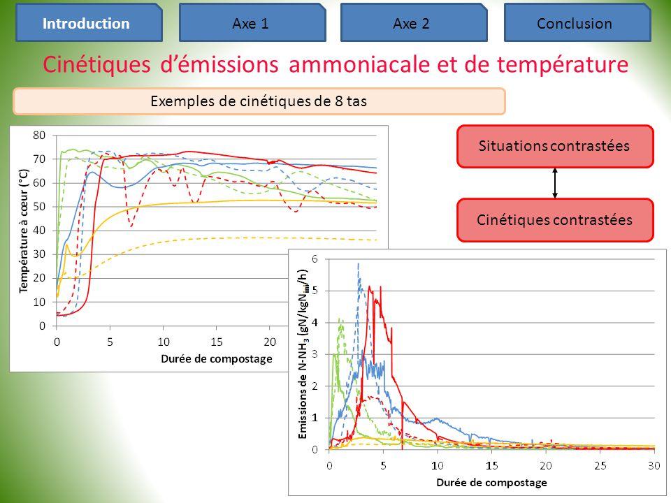 Cinétiques d'émissions ammoniacale et de température