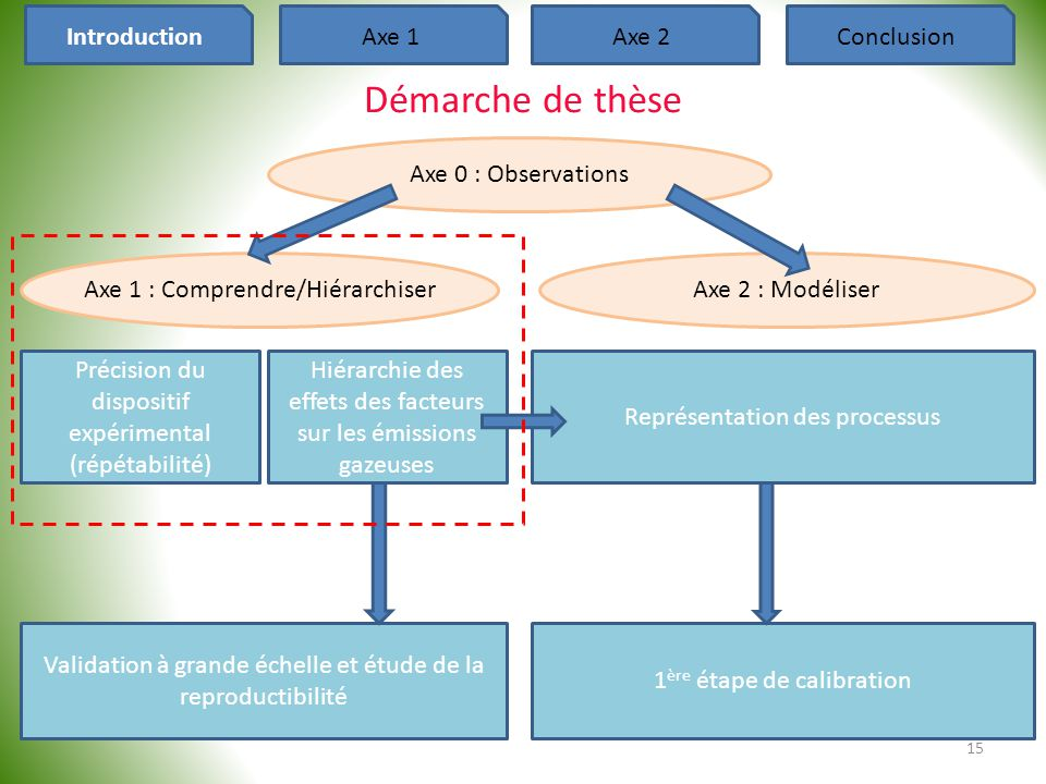 Démarche de thèse Introduction Axe 1 Axe 2 Conclusion