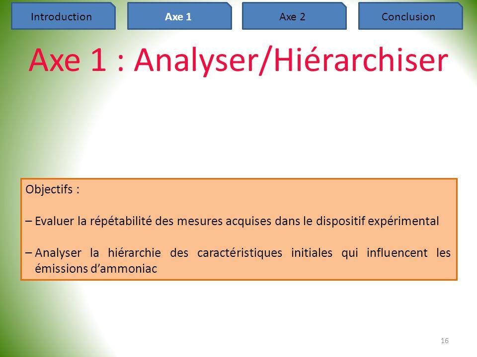 Axe 1 : Analyser/Hiérarchiser